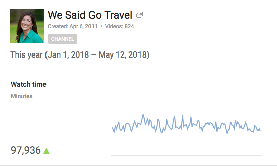 YouTube last 6 months Video Views May 2018